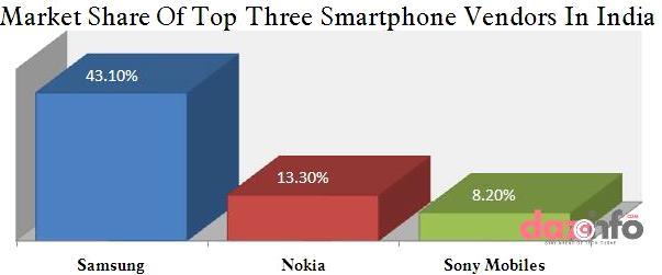 Samsung dominates Nokia in India