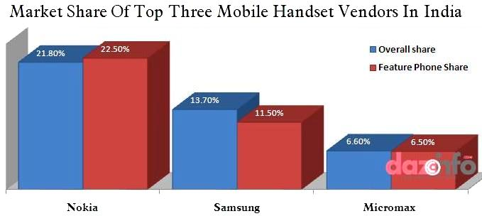 Nokia dominates Indian mobile handset market