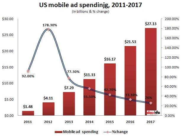 mobile advertising industry in U.S. 2013 - 2017