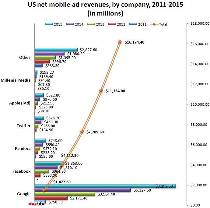 U.S. net mobile ad revenues