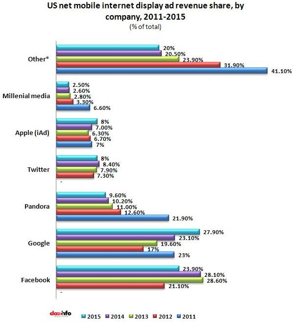 Mobile Display Advertising Revenue Share in US 2013