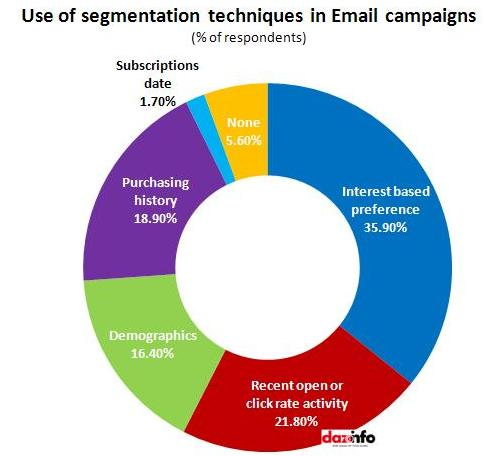 Use of segmentation_Email