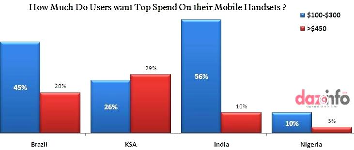 how much users wants to spend on mobile handset in emerging market