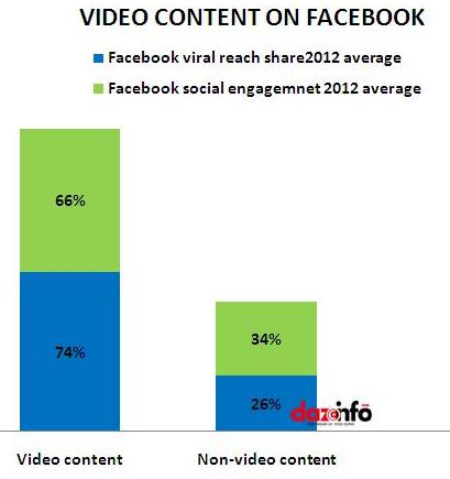 video content on Facebook