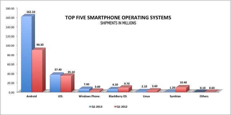Top Smartphone OSs Q1 2013