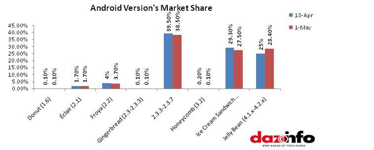 Google Android Growth Is Being Acutating By Jelly Bean Alone With
