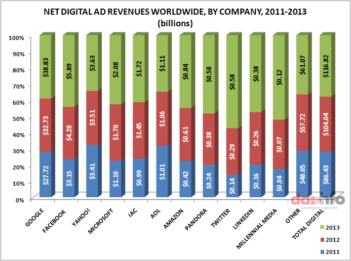 Google's Ad Revenue Share