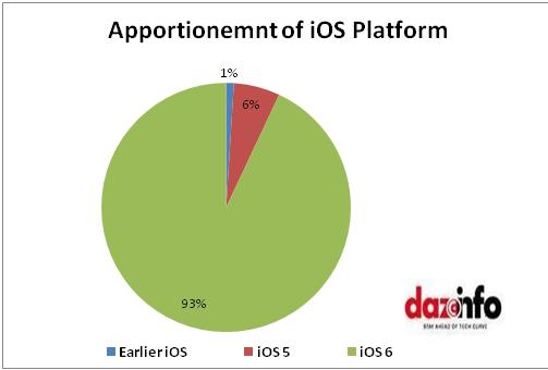 Apportionment of iOS platform