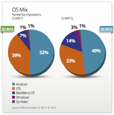 Mobile OS share based upon mobile advertisement impressions