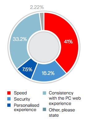 Most Important Aspects For Consumer While accessing Website on Mobile