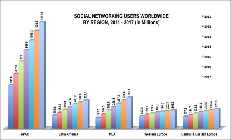 Social Media Users Worldwide 2017