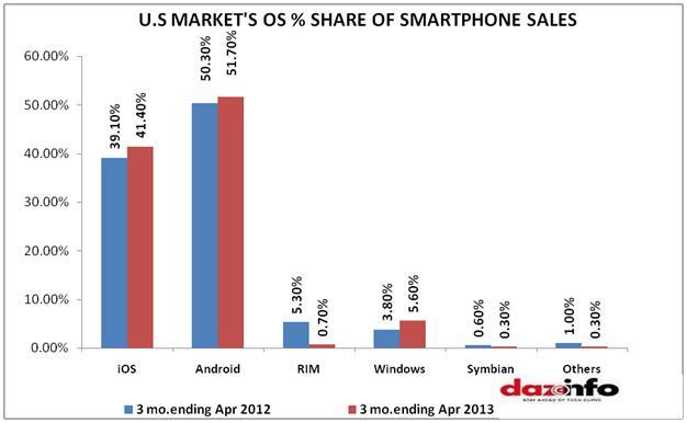 U.S market os share of smartphone sales