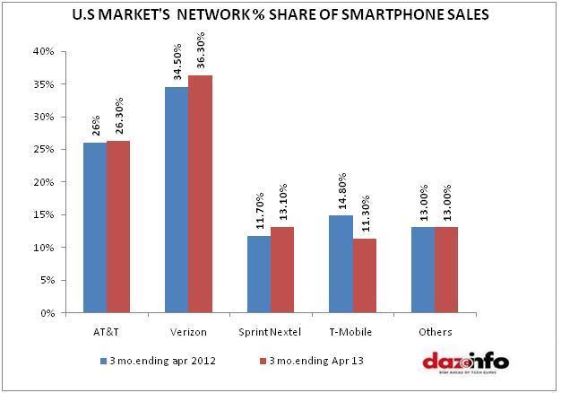 U.S market's network share of Smartphone sales