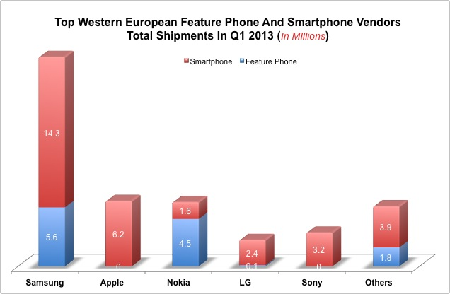 Smartphone And Feature Phone shipments Q1 2013 Europe