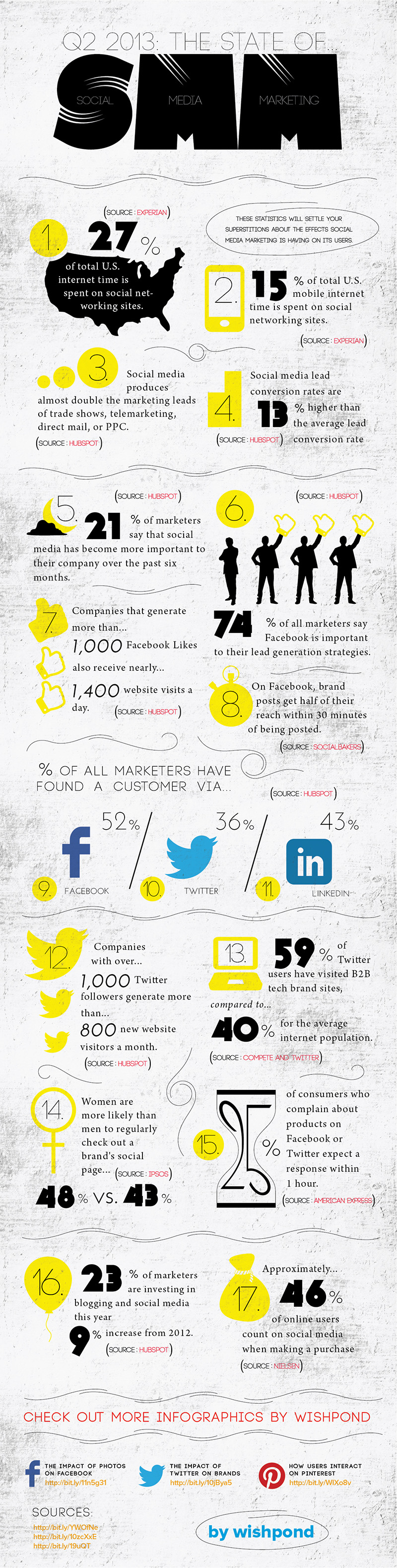 Social Media Marketing Statistics 2013