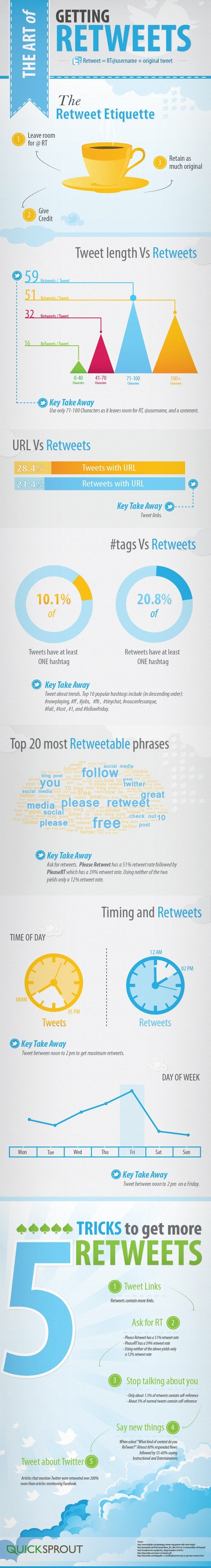 How to increase Retweets