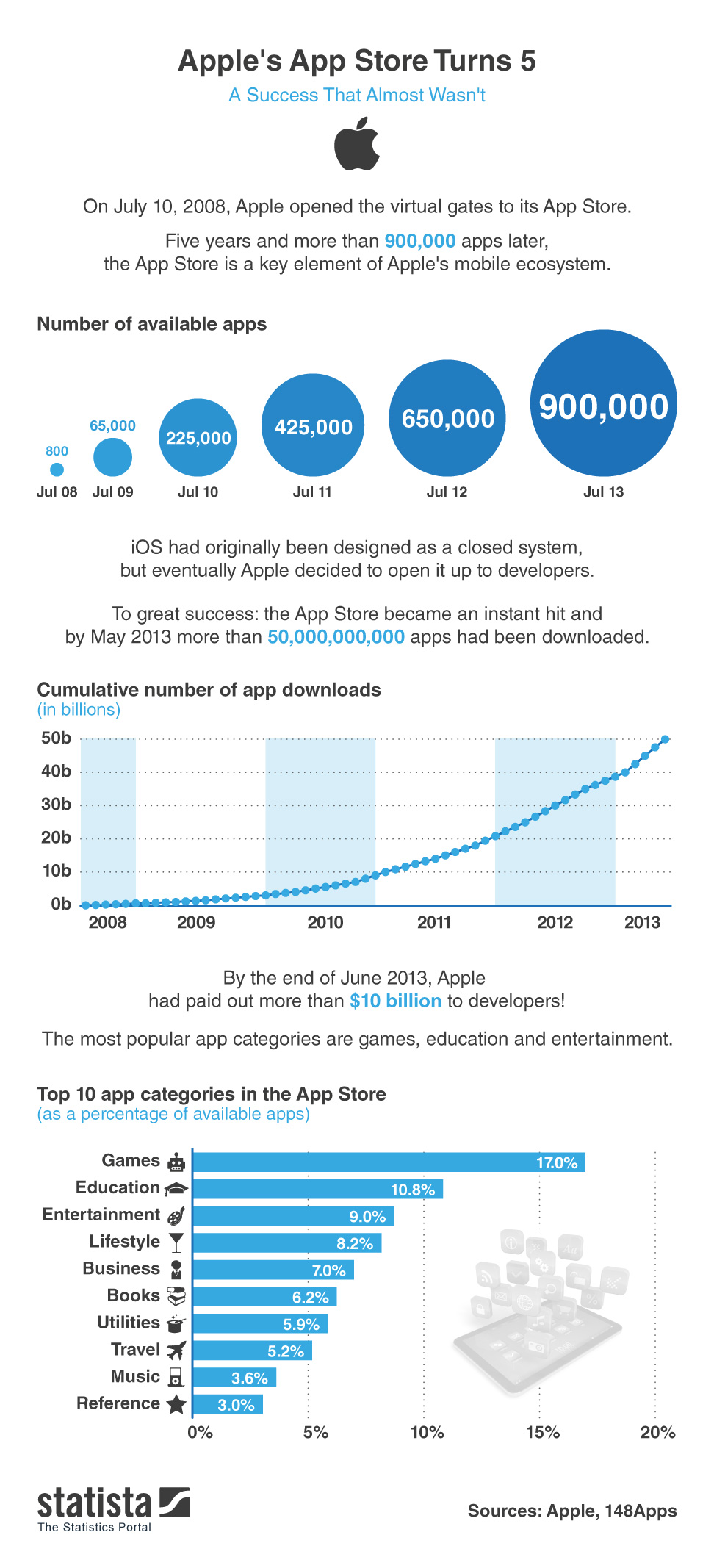 Apple App Store Downloads 2013