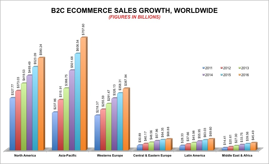 Global Ecommerce Sales 2013 - 2016