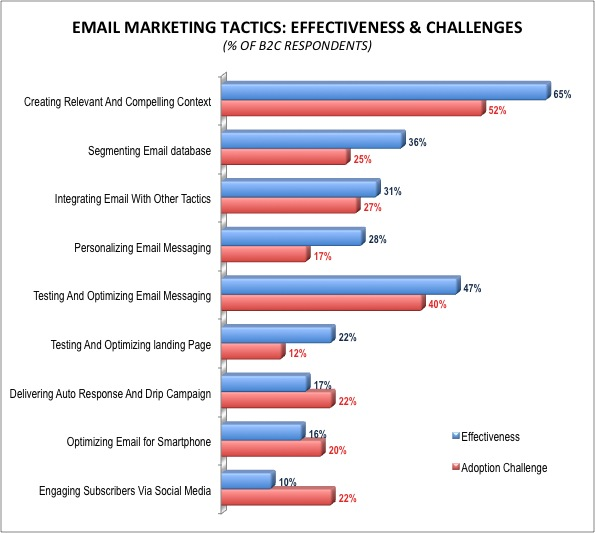 Best Practices And Challenges Of B2C Email Marketing