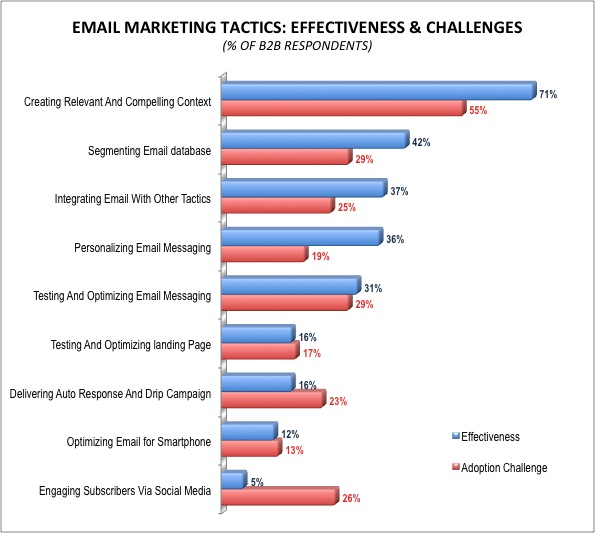 Best Practices And Challenges Of B2B Email Marketing