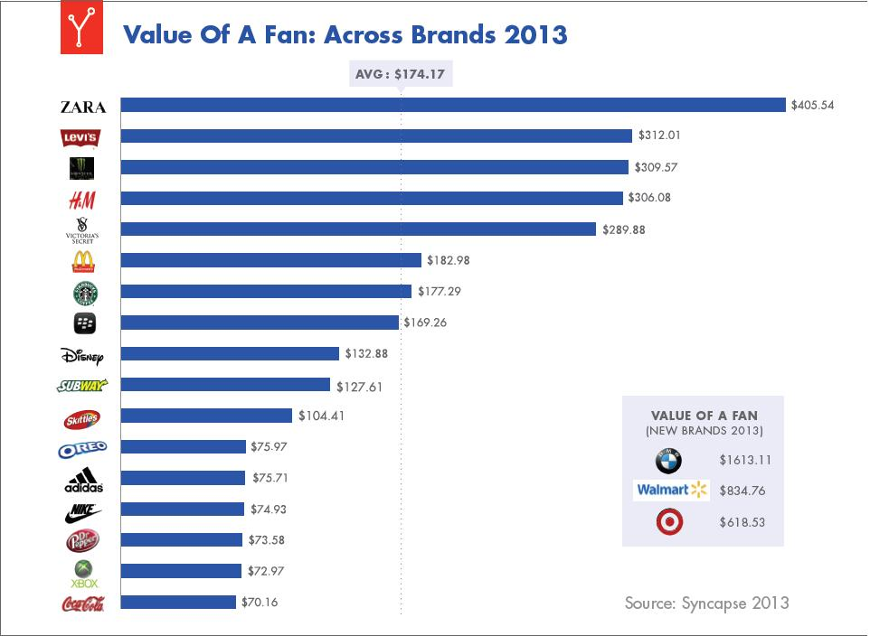 fans value in terms of brand awareness