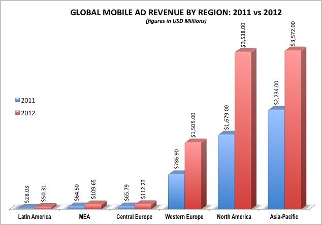 Global Mobile Advertising Revenue 2012
