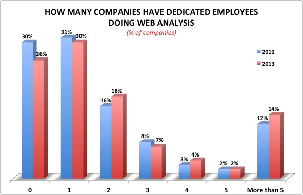 Number of Companies have Dedicated resources and how many