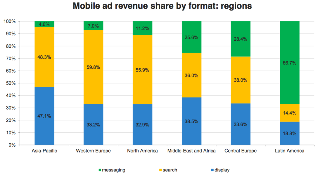 Global Mobile Advertising Revenue Distribution By Type 2012