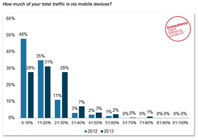 Traffic from Mobile Optimized Businesses