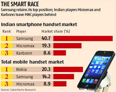 Image result for Indian Smartphone Phone Market Grew 14