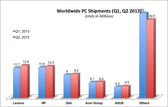 Worldwide PC shipments Q1 - Q2, 2013
