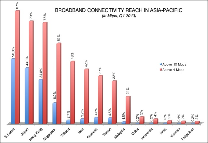 Broadband Connectivity Speed in India APAC Q1 2013