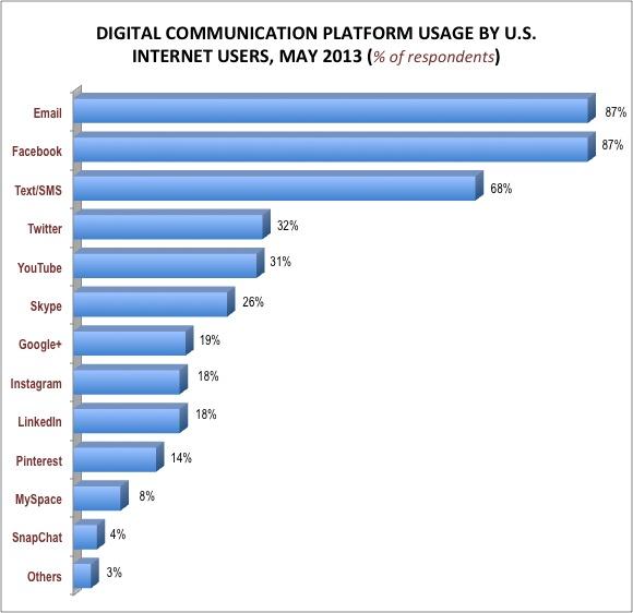 Digital platform Usage US, Social Media