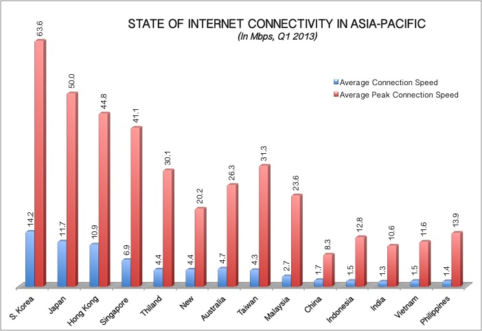 internet connectivity in apac Q1 2013
