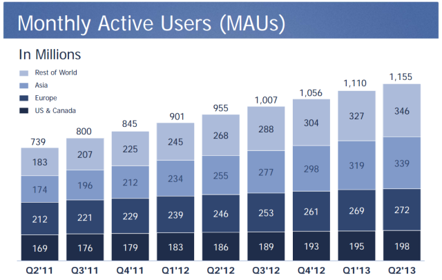 Facebook Q2 2013 User Base