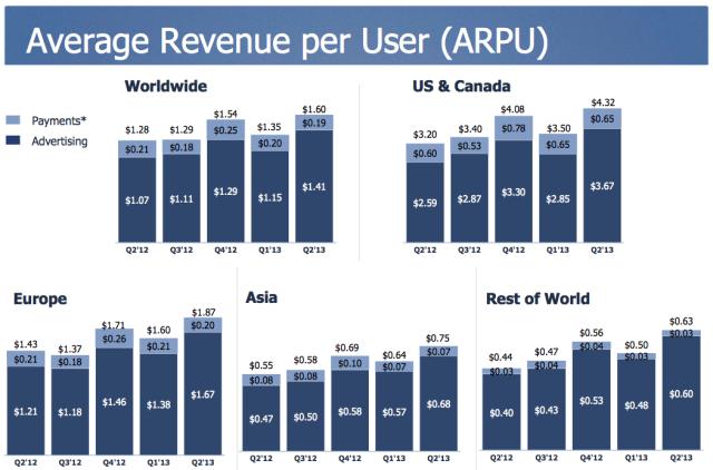 Facebook Q2 2013 Performance: Average Revenue Per User