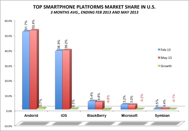 Top Smartphone OS Market share in the US, ending May 2013