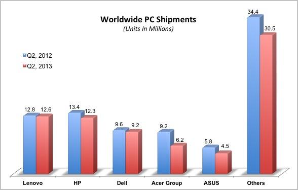 Worldwide PC shipments Q2, 2013