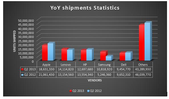 Global Pc Shipments Q2 2013