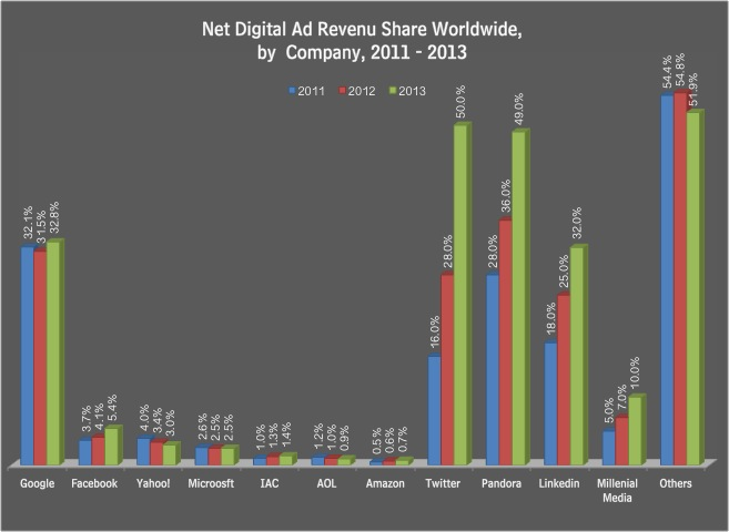 Global Digital Ad Revenue 2013