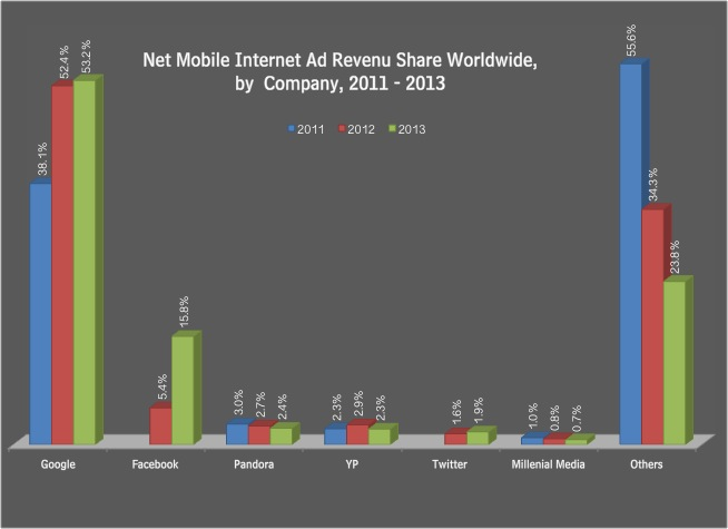 Global Mobile Ad Revenue 2013