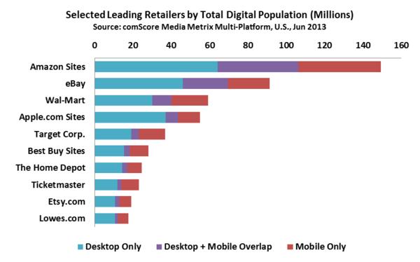 Online Retail Store Visitors Demographics