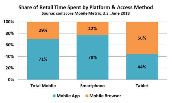 Online Retail Visitors Mobile Browser vs Mobile App