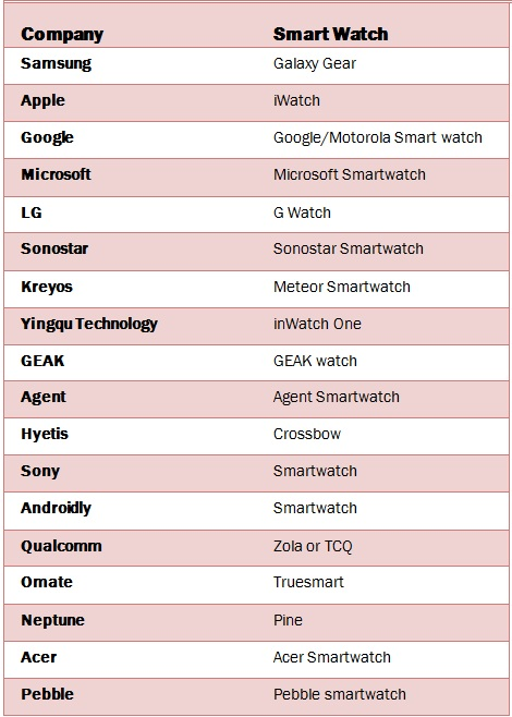 List of Smart watches under production