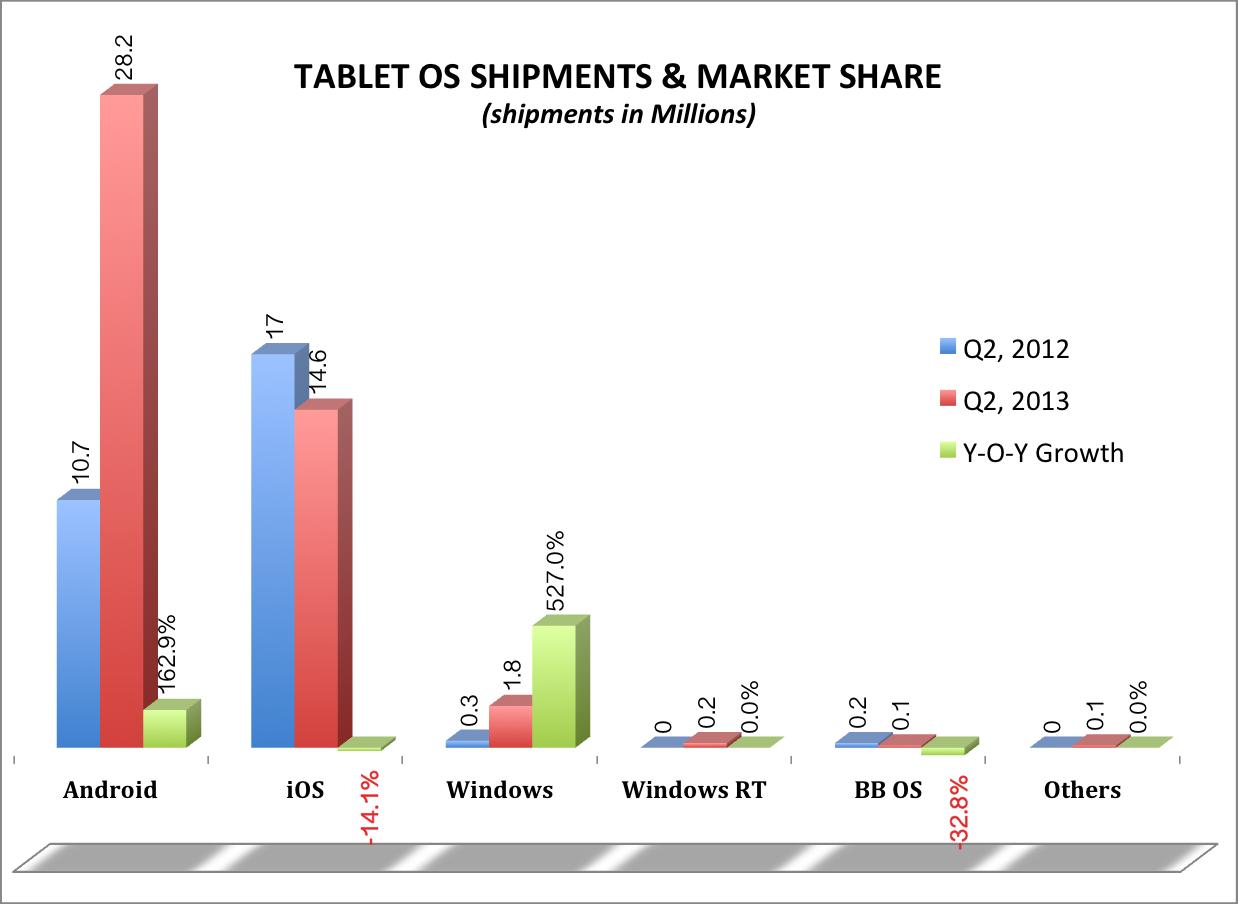 Tablet OS market share Q2 2013