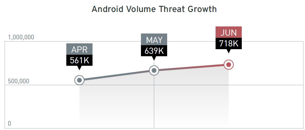 Android apps Malware Growth 2013