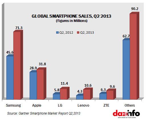 Global Smartphone Market Q2 2013