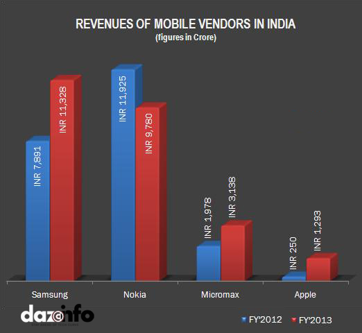 Mobile Market India 2013