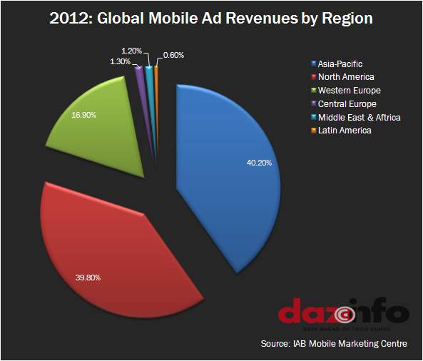 2012: Global Mobile Ad Revenue By Region