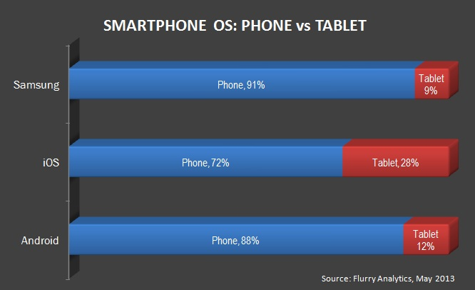Smartphone OS: Phone vs Tablet